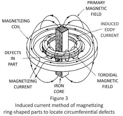 Quick break - Induced current method of magnetizing ring-shaped parts to locate circumferential defects